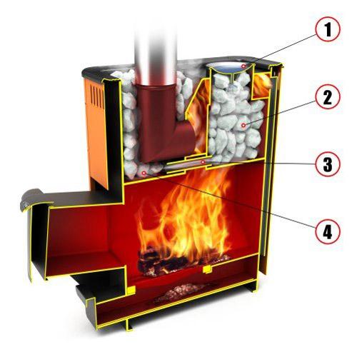 Жидкость для теплообменника дровяных печей технические характеристики спиральных теплообменников st элементы констр