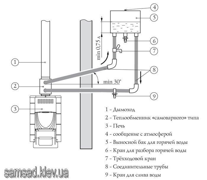 Теплообменник труба диаметром 120 мм alfalaval germany