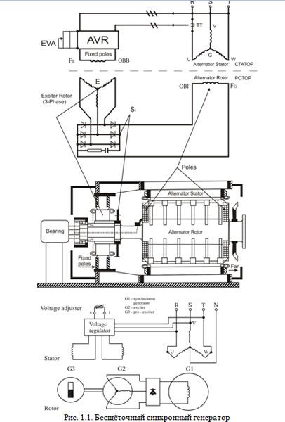 Бесщёточный синхронный генератор